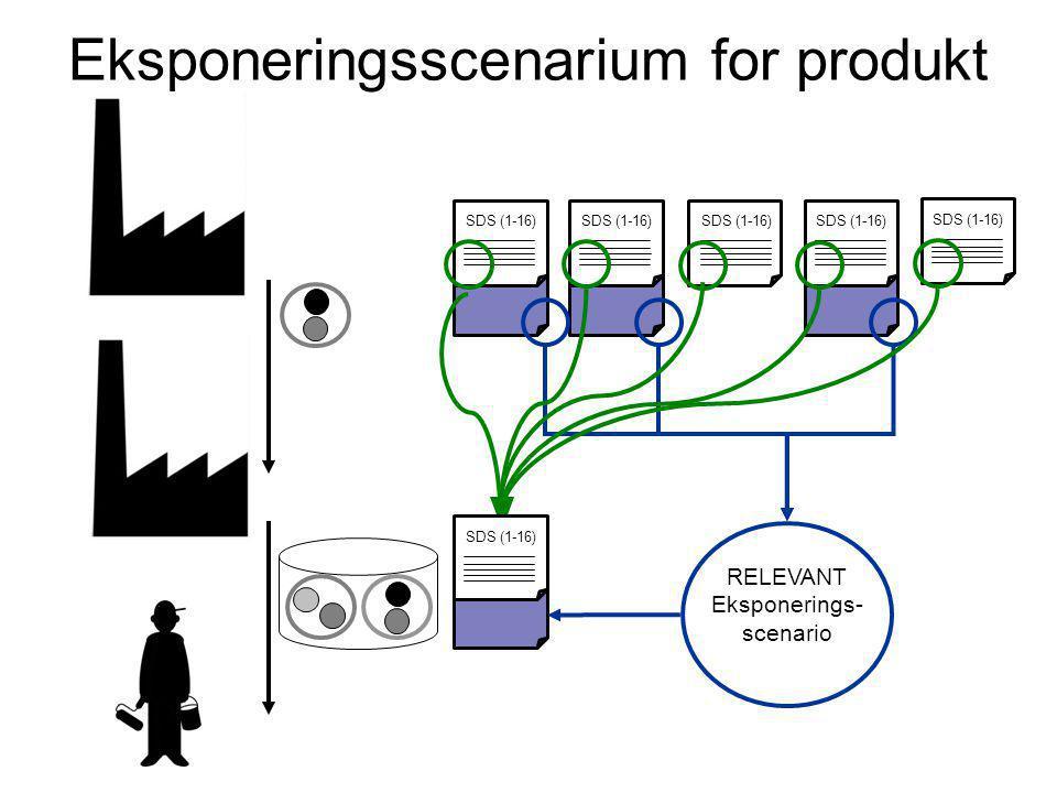 Eksponeringsscenarium for produkt SDS (1-16) RELEVANT Eksponerings- scenario SDS (1-16)