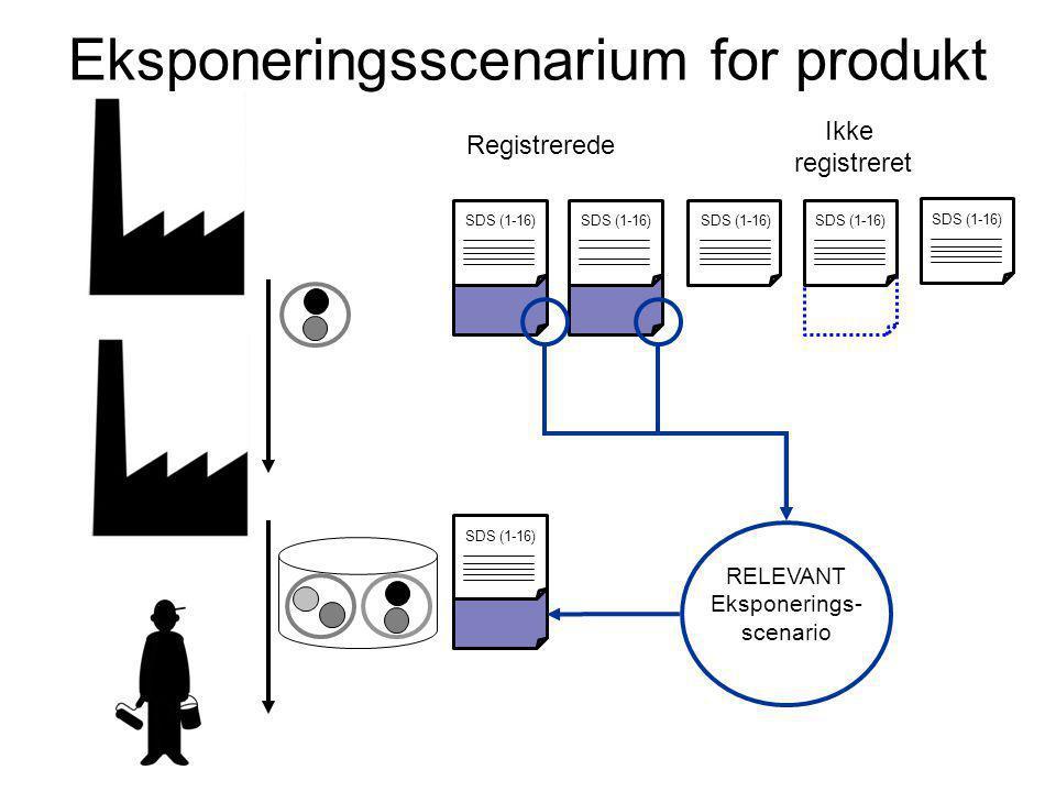 Eksponeringsscenarium for produkt SDS (1-16) RELEVANT Eksponerings- scenario SDS (1-16) Registrerede Ikke registreret