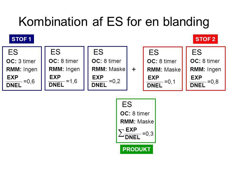 Kombination af ES for en blanding OC: 3 timer RMM: Ingen EXP DNEL =0,6 ES STOF 1 OC: 8 timer RMM: Ingen EXP DNEL =0,8 ES STOF 2 RMM: Ingen EXP DNEL =1,6 OC: 8 timer ES OC: 8 timer RMM: Maske EXP DNEL =0,2 ES OC: 8 timer RMM: Maske ES EXP DNEL =0,3  PRODUKT + RMM: Maske EXP DNEL =0,1 ES OC: 8 timer