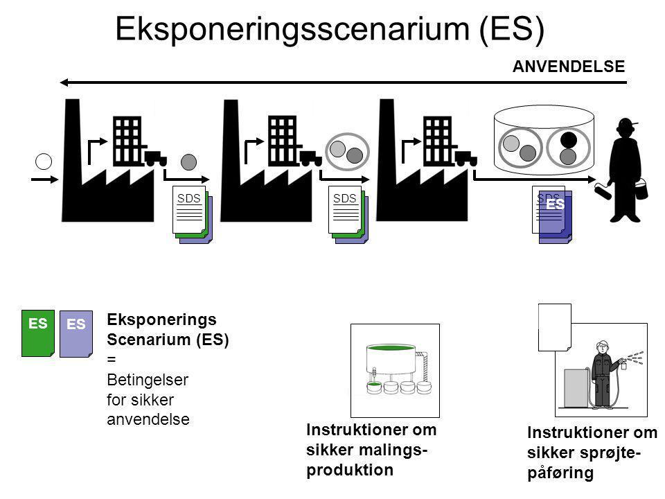 ES ANVENDELSE SDS Eksponeringsscenarium (ES) SDS Instruktioner om sikker malings- produktion Eksponerings Scenarium (ES) = Betingelser for sikker anvendelse ES Instruktioner om sikker sprøjte- påføring