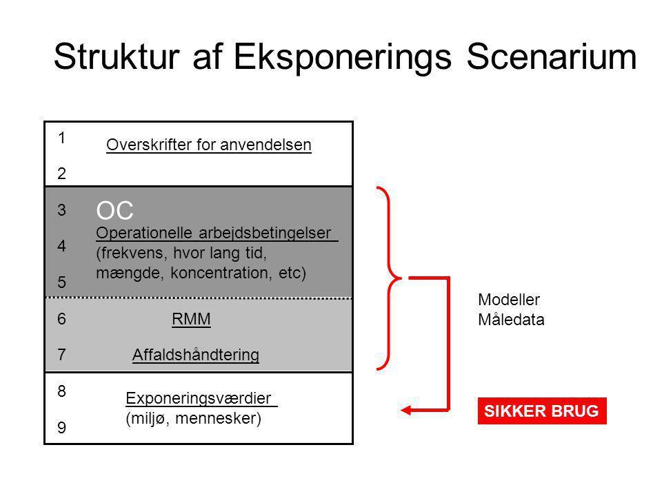Struktur af Eksponerings Scenarium 1 2 3 4 5 6 7 8 9 Overskrifter for anvendelsen Operationelle arbejdsbetingelser (frekvens, hvor lang tid, mængde, koncentration, etc) RMM Affaldshåndtering Exponeringsværdier (miljø, mennesker) Modeller Måledata SIKKER BRUG OC