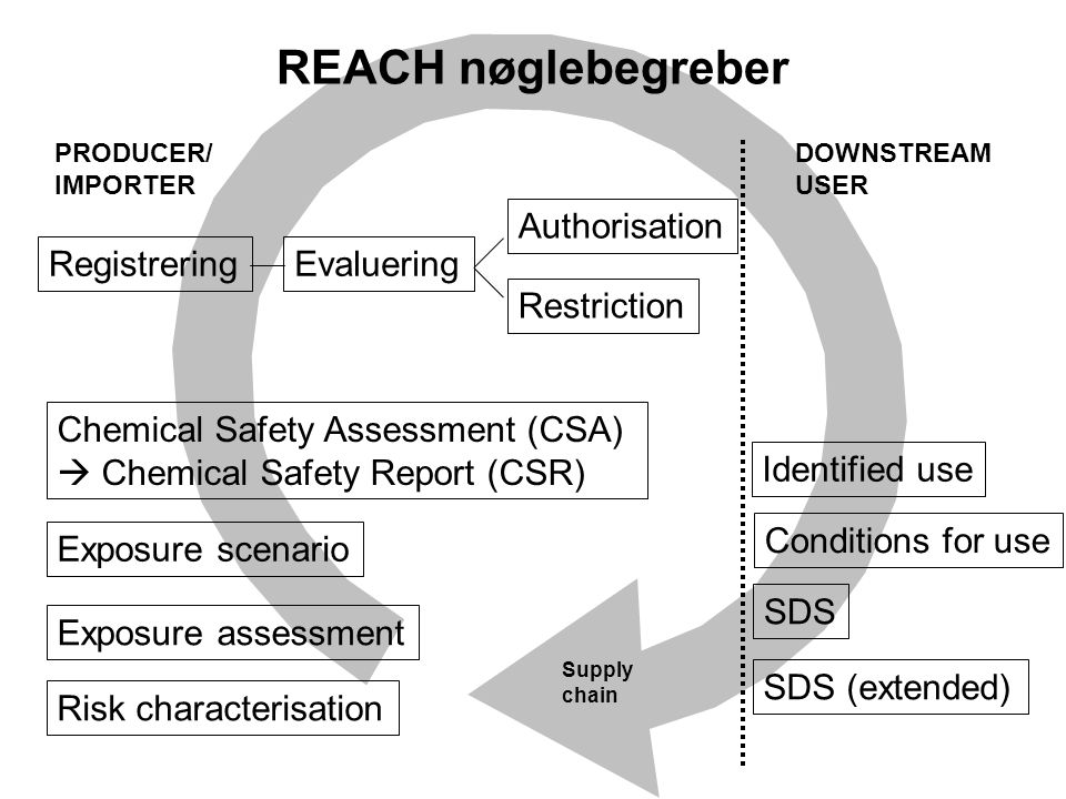 Supply chain REACH nøglebegreber Chemical Safety Assessment (CSA)  Chemical Safety Report (CSR) Exposure scenario Exposure assessment Risk characterisation Authorisation Restriction RegistreringEvaluering PRODUCER/ IMPORTER DOWNSTREAM USER SDS SDS (extended) Identified use Conditions for use