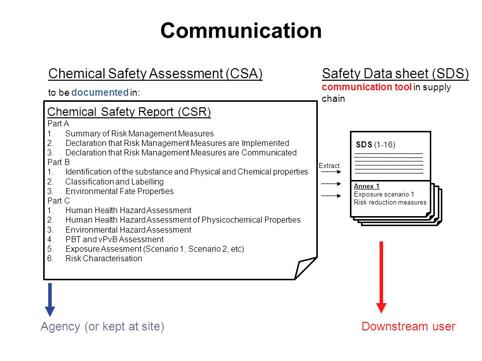 Communication Chemical Safety Report (CSR) Part A 1.Summary of Risk Management Measures 2.Declaration that Risk Management Measures are Implemented 3.Declaration that Risk Management Measures are Communicated Part B 1.Identification of the substance and Physical and Chemical properties 2.Classification and Labelling 3.Environmental Fate Properties Part C 1.Human Health Hazard Assessment 2.Human Health Hazard Assessment of Physicochemical Properties 3.Environmental Hazard Assessment 4.PBT and vPvB Assessment 5.Exposure Assesment (Scenario 1, Scenario 2, etc) 6.Risk Characterisation Agency (or kept at site) Chemical Safety Assessment (CSA) to be documented in: Downstream user Annex 1 Exposure scenario 1 Risk reduction measures SDS (1-16) Safety Data sheet (SDS) communication tool in supply chain Extract