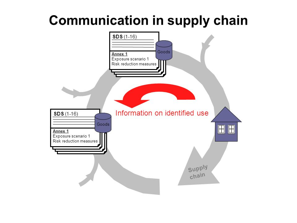 Supply chain Communication in supply chain Information on identified use SDS (1-16) Annex 1 Exposure scenario 1 Risk reduction measures Goods SDS (1-16) Annex 1 Exposure scenario 1 Risk reduction measures Goods