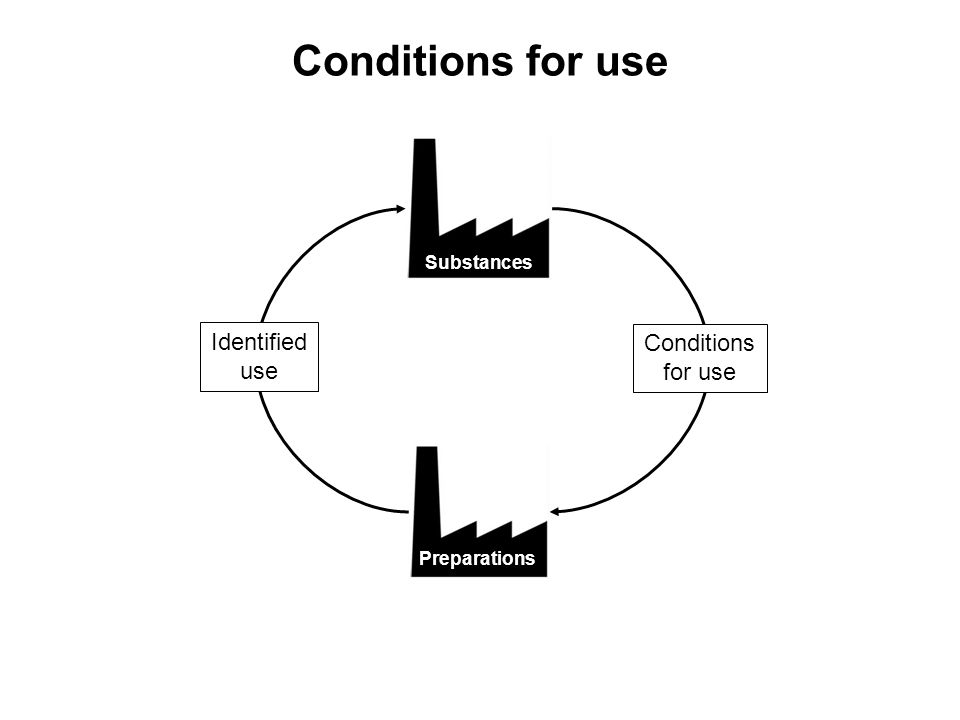 Conditions for use Substances Preparations Conditions for use Identified use