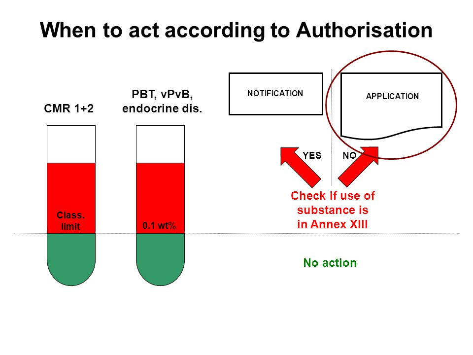 When to act according to Authorisation CMR 1+2 PBT, vPvB, endocrine dis.