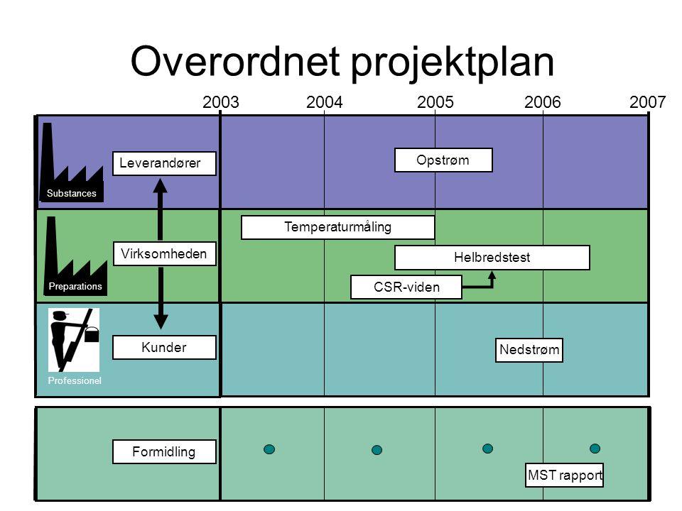 2003 2004200520062007 Overordnet projektplan Virksomheden Preparations Substances Leverandører Kunder Temperaturmåling Helbredstest Opstrøm Nedstrøm Professionel CSR-viden Formidling MST rapport