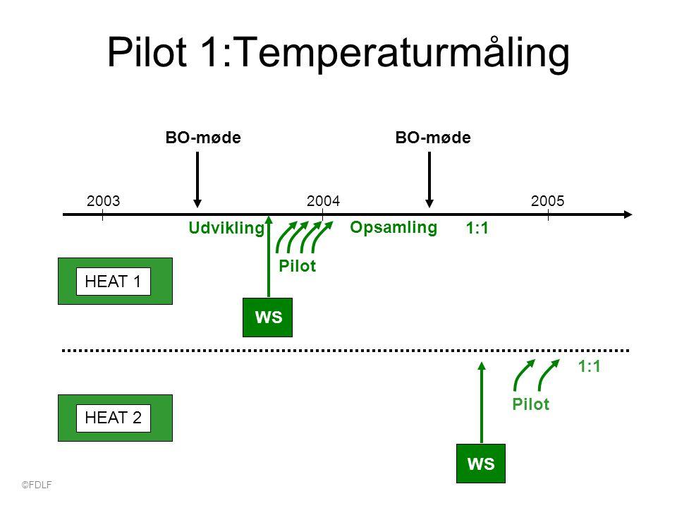 Pilot 1:Temperaturmåling 200320052004 BO-møde Pilot Udvikling Opsamling 1:1 BO-møde WS Pilot 1:1 WS HEAT 1 HEAT 2 ©FDLF
