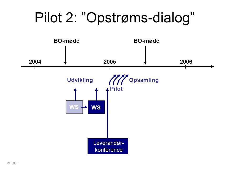 Pilot 2: Opstrøms-dialog 200420062005 BO-møde Udvikling Opsamling Pilot WS Leverandør- konference ©FDLF