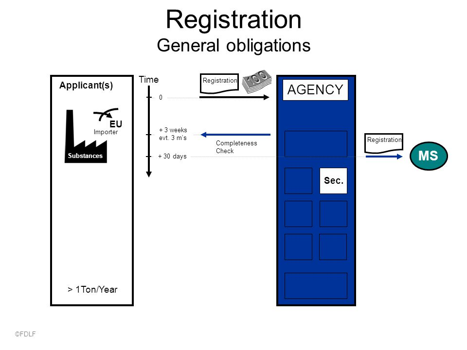 Registration General obligations Applicant(s) Registration > 1Ton/Year Substances Time Completeness Check + 3 weeks evt.