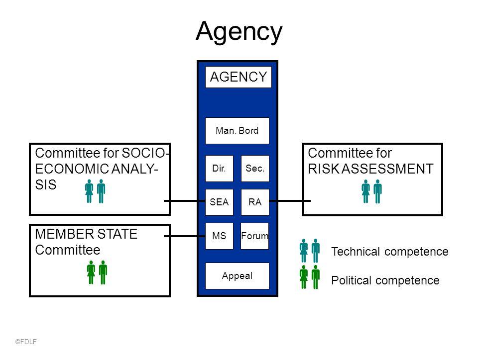 Agency MS Sec. Forum SEARA Dir. Man.