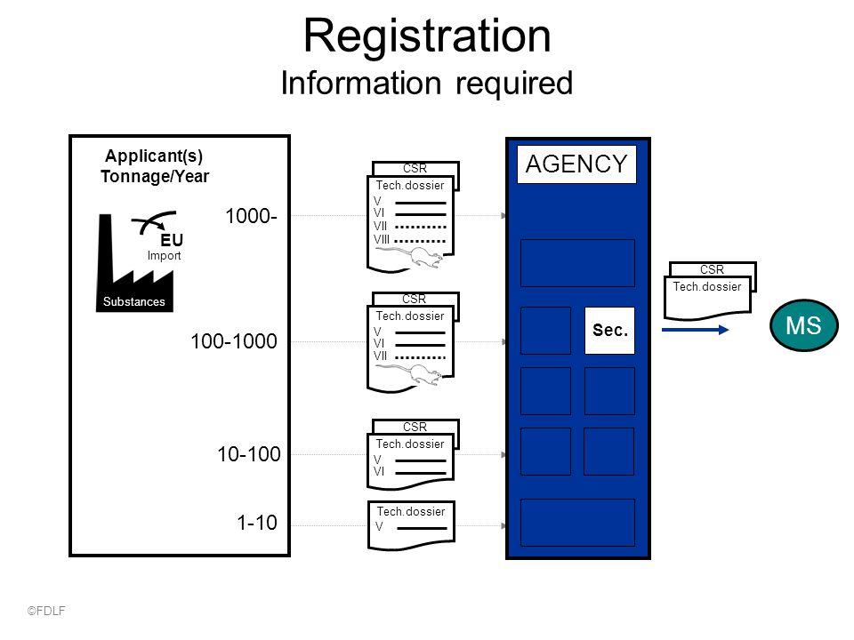 Registration Information required 1-10 10-100 100-1000 1000- Substances EU Import Applicant(s) Tonnage/Year CSR Tech.dossier V VI VII VIII CSR Tech.dossier V VI VII CSR Tech.dossier V VI Tech.dossier V CSR Tech.dossier AGENCY Sec.