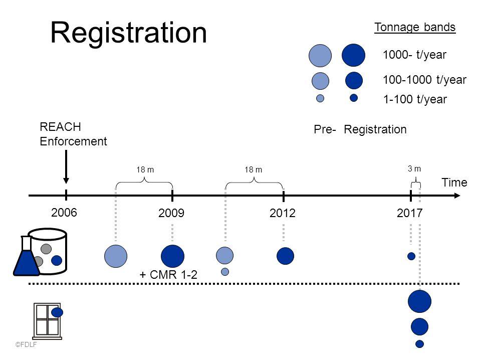 Registration Time 18 m 3 m REACH Enforcement 1000- t/year Tonnage bands 100-1000 t/year 1-100 t/year Registration Pre- 2006 200920122017 + CMR 1-2 ©FDLF