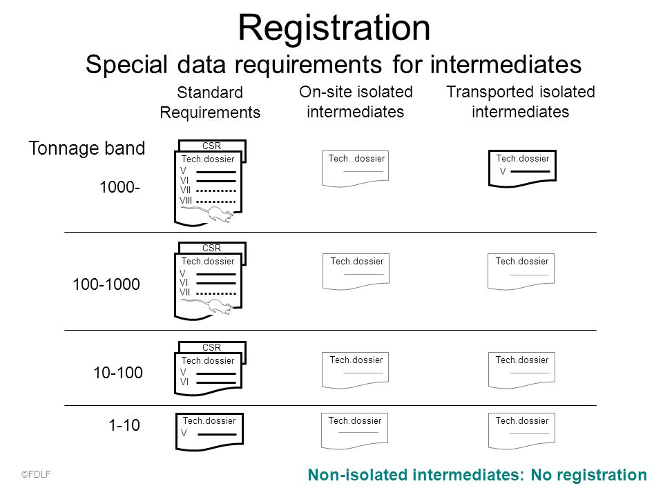 Registration Special data requirements for intermediates 1-10 10-100 100-1000 1000- Standard Requirements CSR Tech.dossier V VI VII VIII CSR Tech.dossier V VI VII CSR Tech.dossier V VI Tech.dossier V On-site isolated intermediates Tech.dossier Transported isolated intermediates Tech.dossier V Non-isolated intermediates: No registration Tonnage band ©FDLF