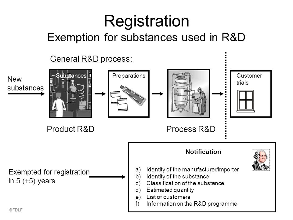 Registration Exemption for substances used in R&D Product R&DProcess R&D Products PreparationsSubstancesCustomer trials New substances Exempted for registration in 5 (+5) years Notification a)Identity of the manufacturer/importer b)Identity of the substance c)Classification of the substance d)Estimated quantity e)List of customers f)Information on the R&D programme General R&D process: ©FDLF