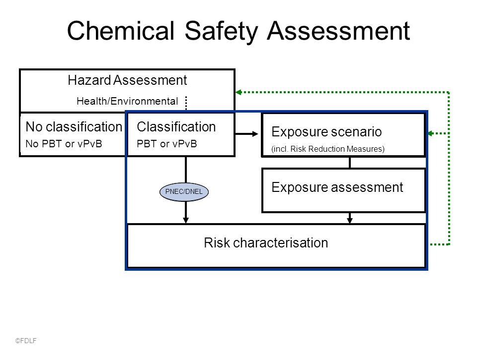 Chemical Safety Assessment Hazard Assessment Health/Environmental No classification No PBT or vPvB Exposure assessment Exposure scenario (incl.