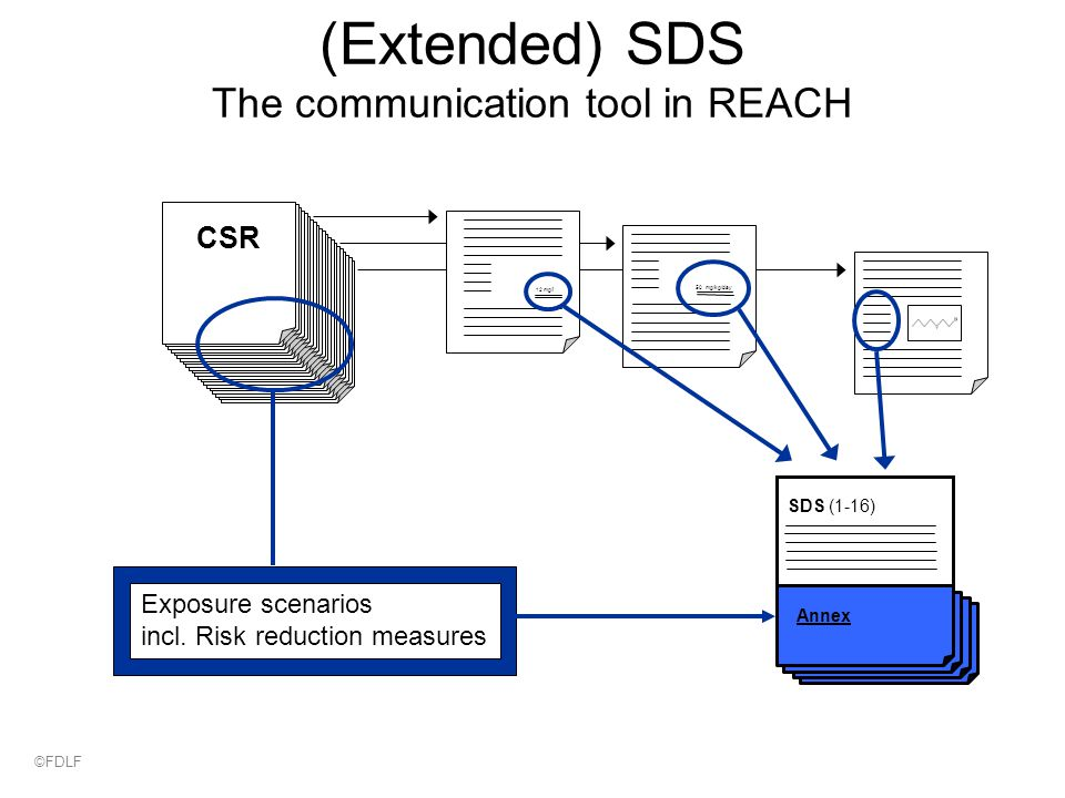 (Extended) SDS The communication tool in REACH CSR 12 mg/l 50 mg/kg/day SDS (1-16) Annex Exposure scenarios incl.