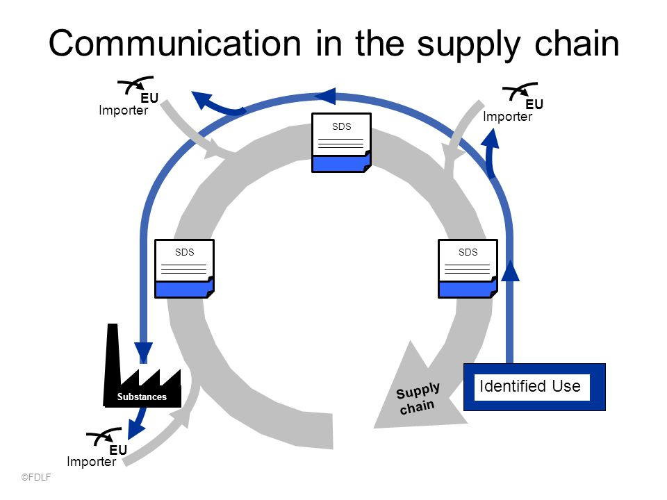 Communication in the supply chain Supply chain SDS EU Importer EU Importer EU Importer Substances Identified Use ©FDLF