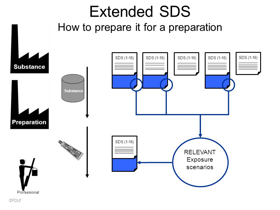 Extended SDS How to prepare it for a preparation SDS (1-16) SubstancePreparation SDS (1-16) RELEVANT Exposure scenarios SDS (1-16) Substance Professional ©FDLF