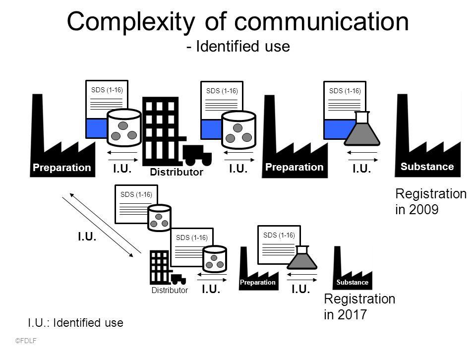Complexity of communication - Identified use Agent 1 I.U.: Identified use I.U.