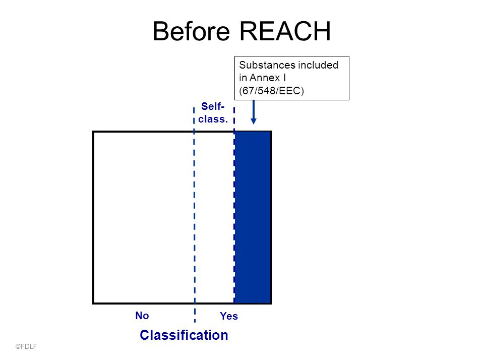 Before REACH No Self- class. Yes Classification Substances included in Annex I (67/548/EEC) ©FDLF