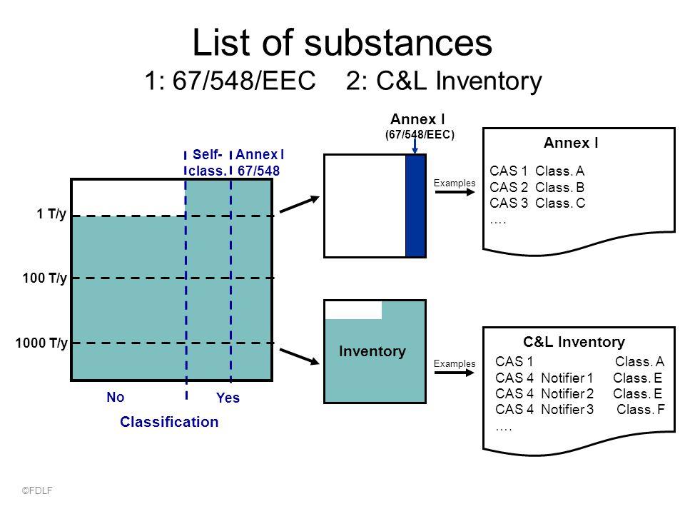 List of substances 1: 67/548/EEC 2: C&L Inventory 1000 T/y 1 T/y No Self- class.