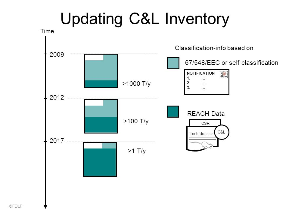 Updating C&L Inventory Time Classification-info based on REACH Data >1000 T/y 2009 >100 T/y 2012 >1 T/y 2017 67/548/EEC or self-classification Tech.dossier CSR C&L NOTIFICATION 1.… 2.… 3.… ©FDLF