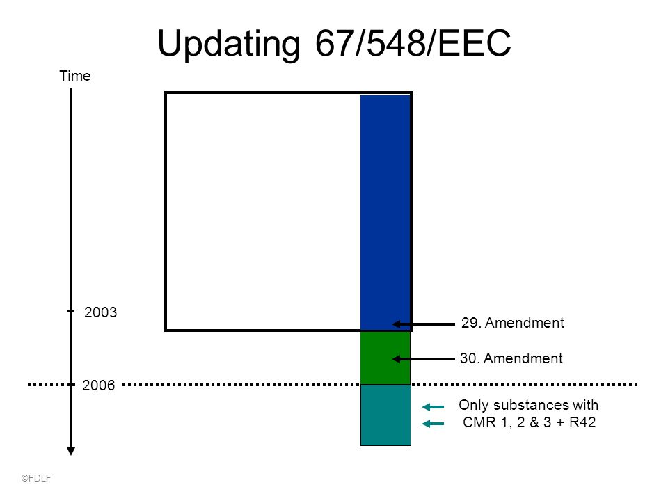 Only substances with CMR 1, 2 & 3 + R42 30. Amendment 2003 Updating 67/548/EEC Time 29.