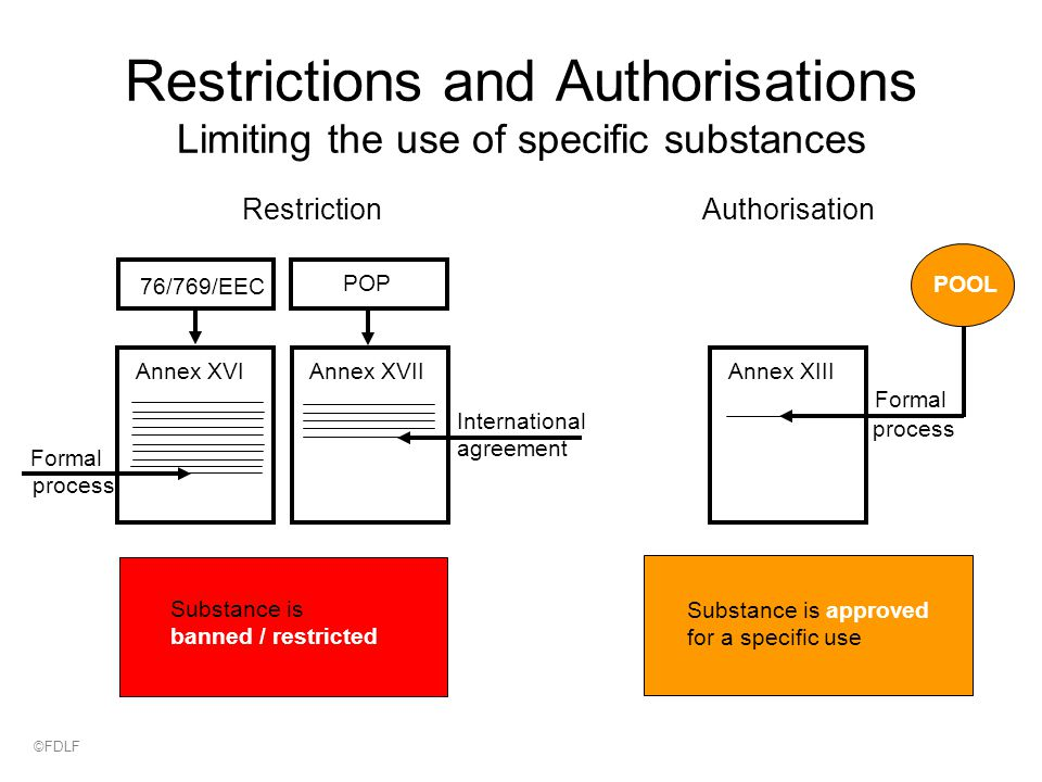 Restrictions and Authorisations Limiting the use of specific substances RestrictionAuthorisation Formal process International agreement 76/769/EEC POP Annex XVIAnnex XVIIAnnex XIII Substance is banned / restricted Substance is approved for a specific use Formal process POOL ©FDLF