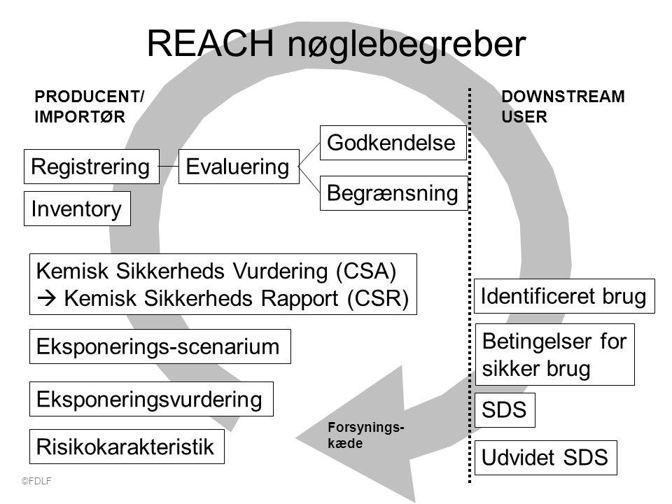Forsynings- kæde REACH nøglebegreber Kemisk Sikkerheds Vurdering (CSA)  Kemisk Sikkerheds Rapport (CSR) Eksponerings-scenarium Eksponeringsvurdering Risikokarakteristik PRODUCENT/ IMPORTØR DOWNSTREAM USER SDS Udvidet SDS Identificeret brug Betingelser for sikker brug Godkendelse Begrænsning RegistreringEvaluering Inventory ©FDLF