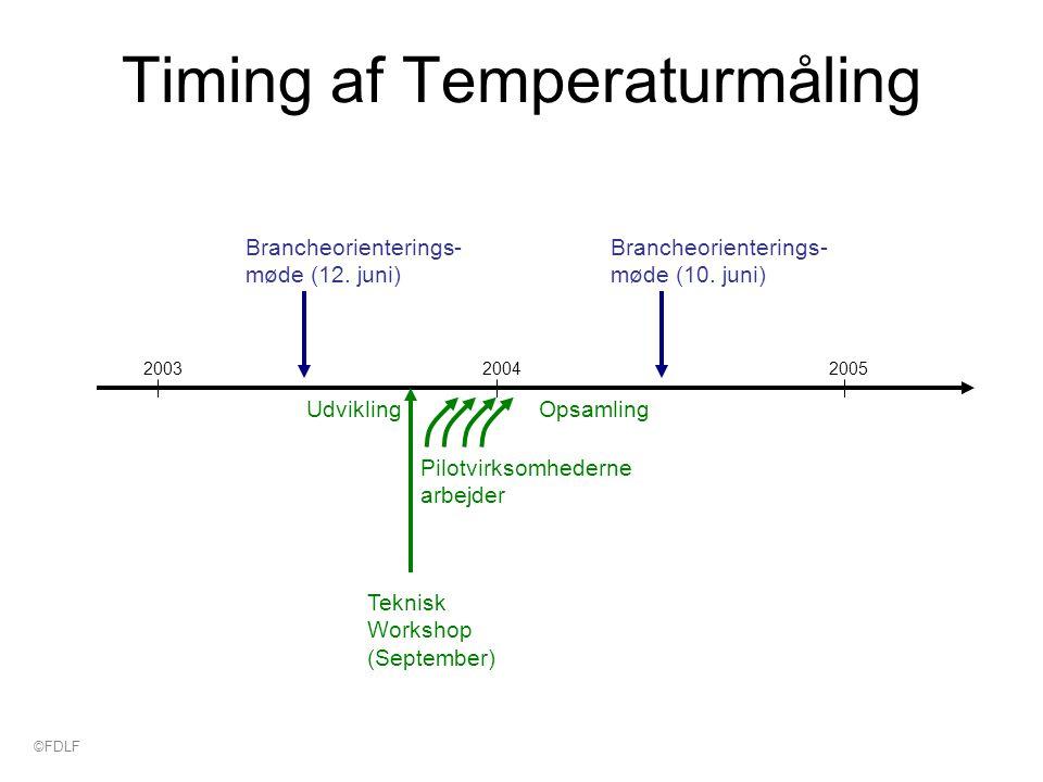Timing af Temperaturmåling 200320052004 Brancheorienterings- møde (12.