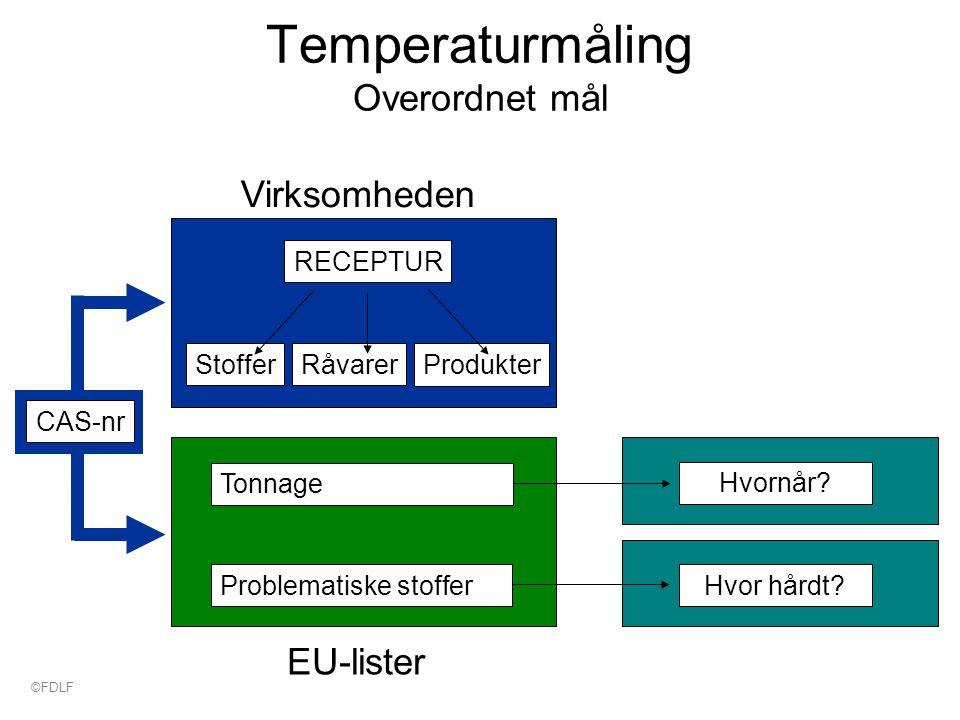 Temperaturmåling Overordnet mål RECEPTUR Stoffer Produkter Råvarer Tonnage Problematiske stoffer Virksomheden EU-lister Hvor hårdt.