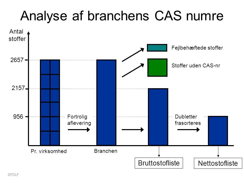 956 Analyse af branchens CAS numre Antal stoffer 2157 Pr.