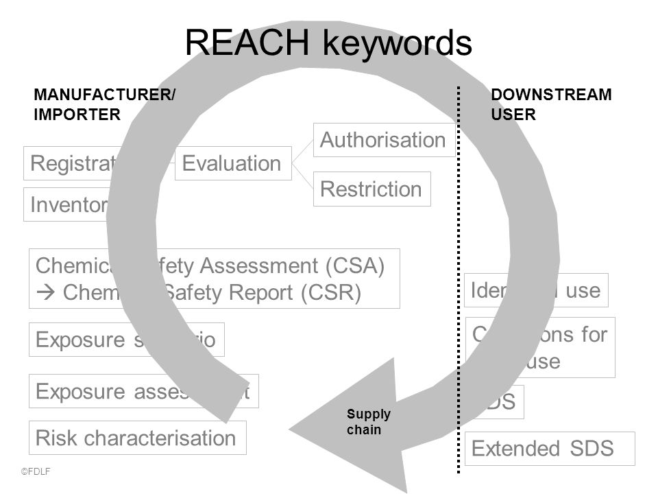 Chemical Safety Assessment (CSA)  Chemical Safety Report (CSR) Exposure scenario Exposure assessment Risk characterisation SDS Extended SDS Identified use Conditions for safe use Authorisation Restriction RegistrationEvaluation Inventory Supply chain REACH keywords MANUFACTURER/ IMPORTER DOWNSTREAM USER ©FDLF
