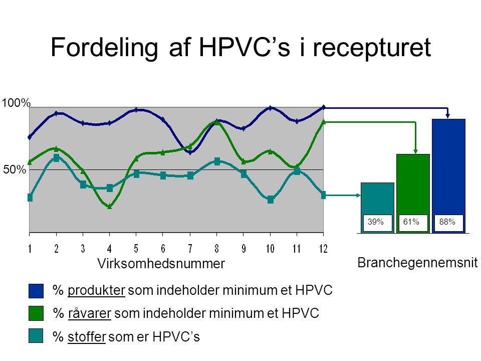 Fordeling af HPVC's i recepturet Virksomhedsnummer 100% 50% % stoffer som er HPVC's % råvarer som indeholder minimum et HPVC % produkter som indeholder minimum et HPVC 61%88% Branchegennemsnit 39%