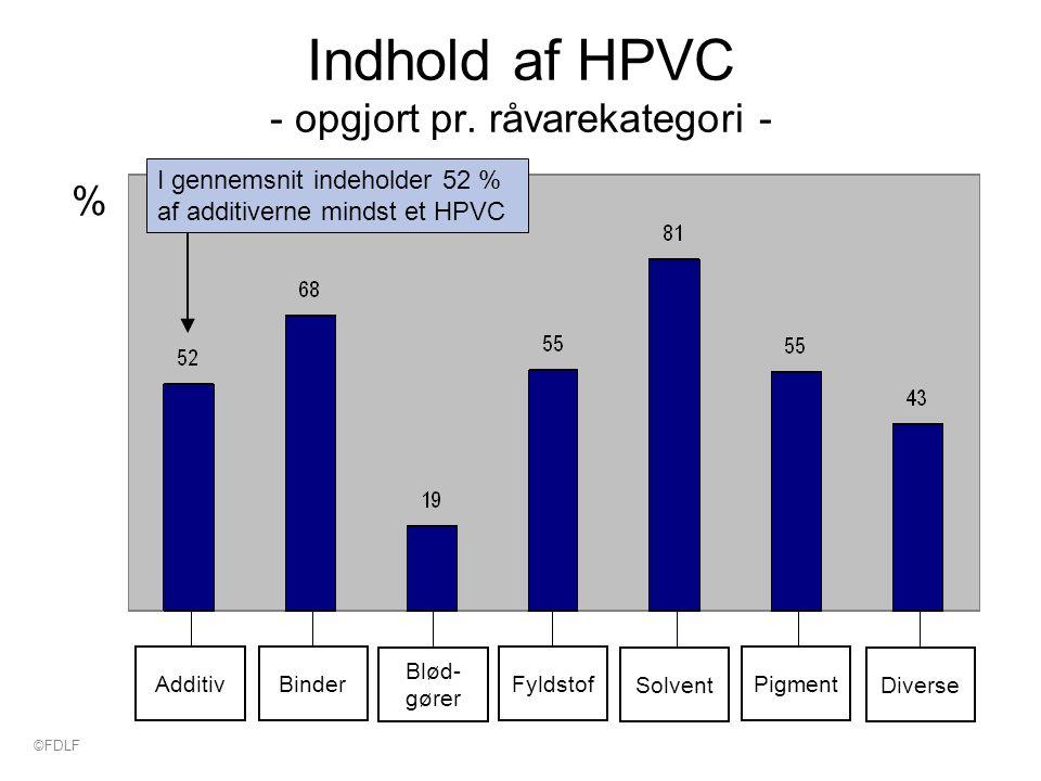 Indhold af HPVC - opgjort pr.