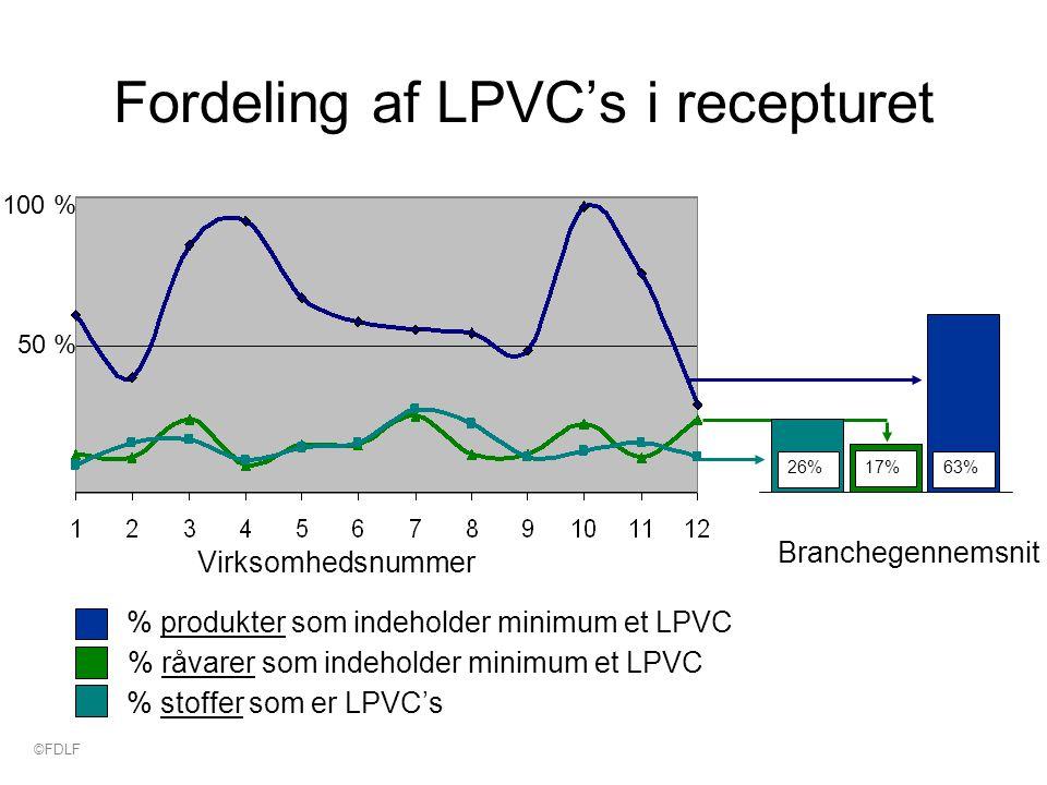 Fordeling af LPVC's i recepturet 100 % 50 % Virksomhedsnummer % stoffer som er LPVC's % råvarer som indeholder minimum et LPVC % produkter som indeholder minimum et LPVC 17%63% Branchegennemsnit 26% ©FDLF
