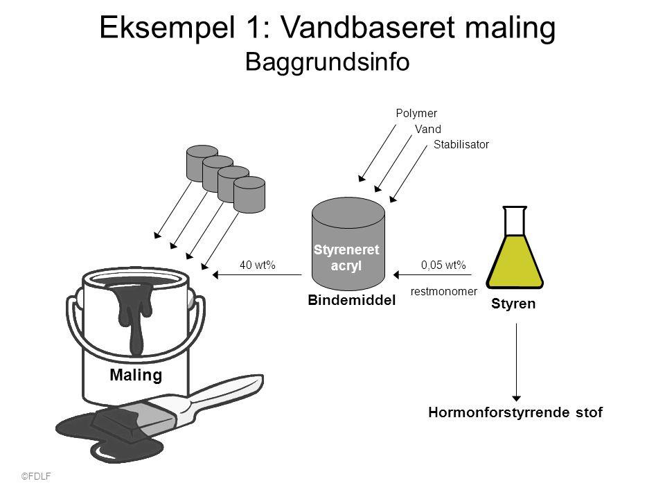 Eksempel 1: Vandbaseret maling Baggrundsinfo Bindemiddel Styreneret acryl 40 wt% Hormonforstyrrende stof Styren 0,05 wt% restmonomer Polymer Stabilisator Vand Maling ©FDLF