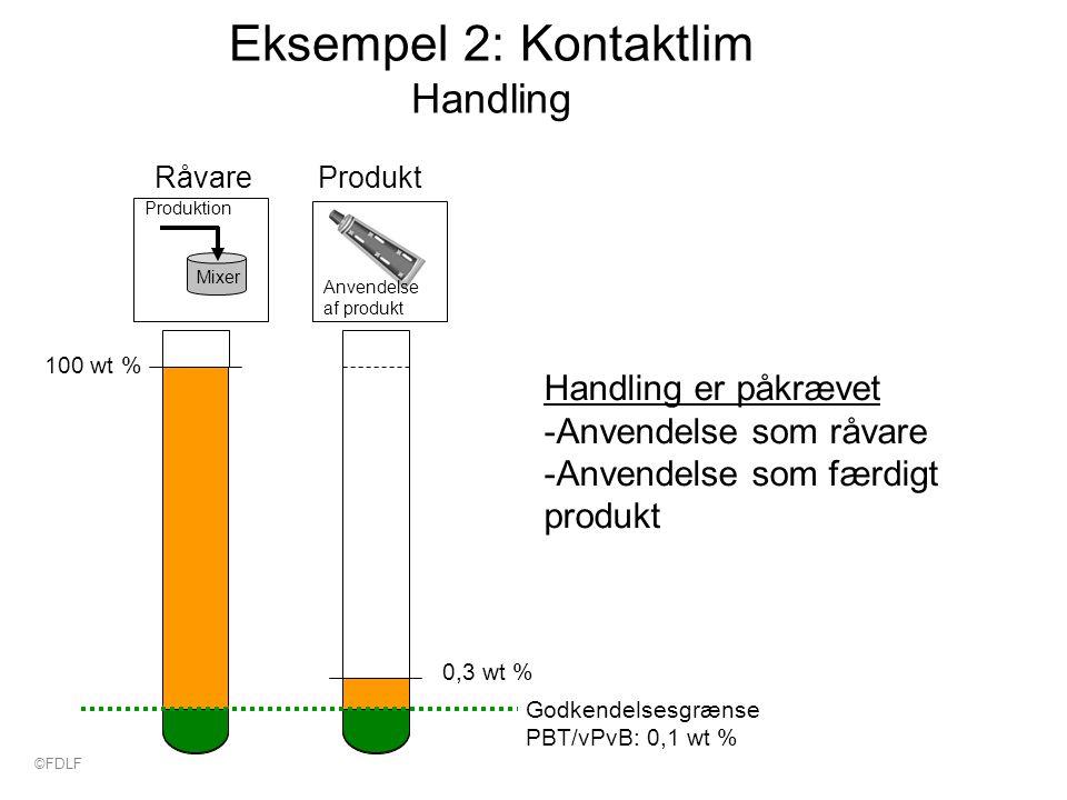 Eksempel 2: Kontaktlim Handling 100 wt % 0,3 wt % Godkendelsesgrænse PBT/vPvB: 0,1 wt % Produktion Mixer RåvareProdukt Anvendelse af produkt Handling er påkrævet -Anvendelse som råvare -Anvendelse som færdigt produkt ©FDLF