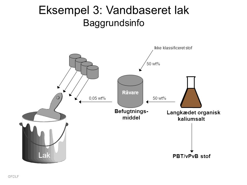 Eksempel 3: Vandbaseret lak Baggrundsinfo Befugtnings- middel Råvare PBT/vPvB stof 0,05 wt% Langkædet organisk kaliumsalt 50 wt% Lak Ikke klassificeret stof 50 wt% ©FDLF