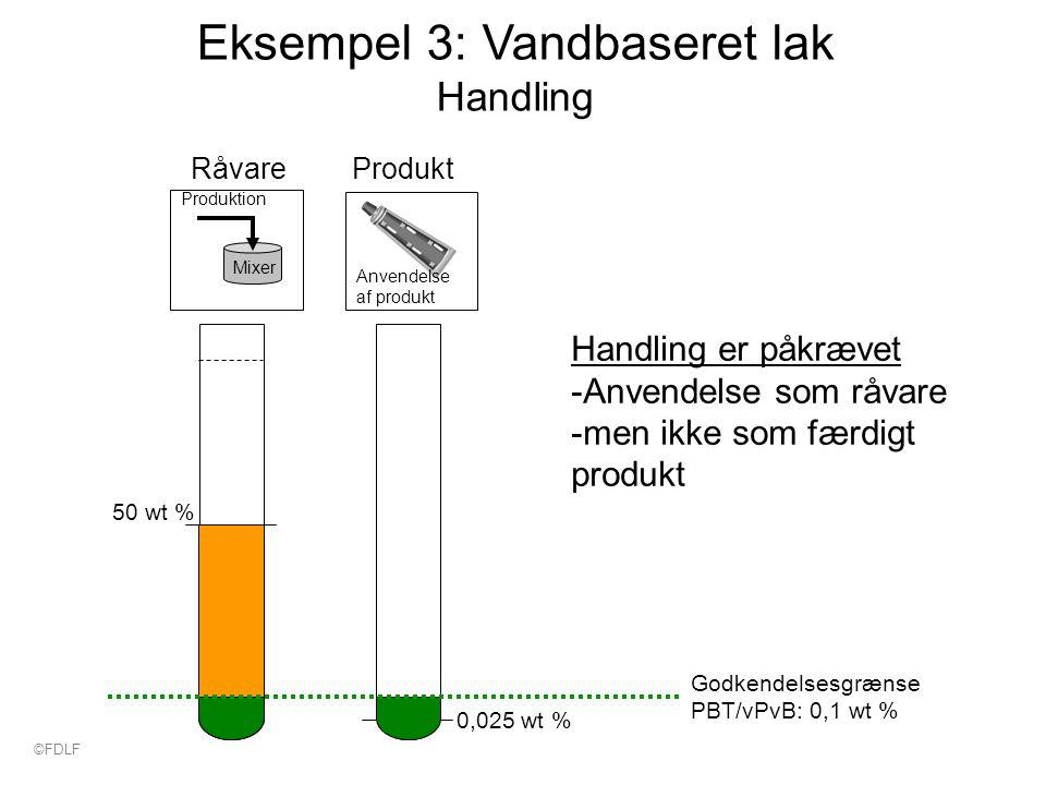 Eksempel 3: Vandbaseret lak Handling 50 wt % 0,025 wt % Godkendelsesgrænse PBT/vPvB: 0,1 wt % Produktion Mixer RåvareProdukt Anvendelse af produkt Handling er påkrævet -Anvendelse som råvare -men ikke som færdigt produkt ©FDLF