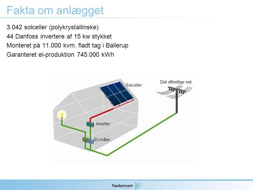 Fakta om anlægget 3.042 solceller (polykrystallinske) 44 Danfoss invertere af 15 kw stykket Monteret på 11.000 kvm.