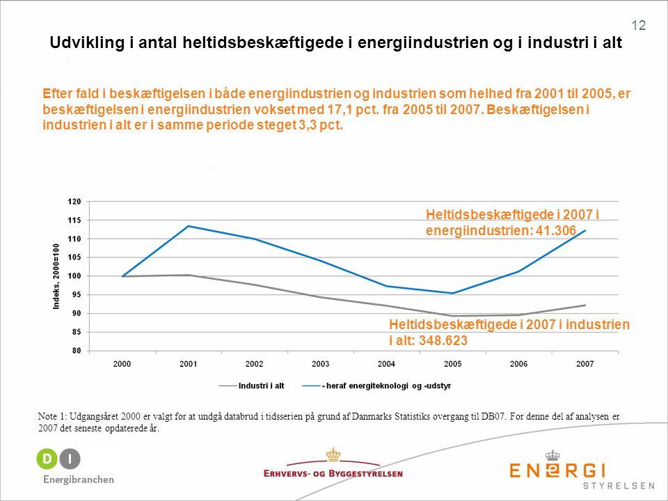 12 Note 1: Udgangsåret 2000 er valgt for at undgå databrud i tidsserien på grund af Danmarks Statistiks overgang til DB07.