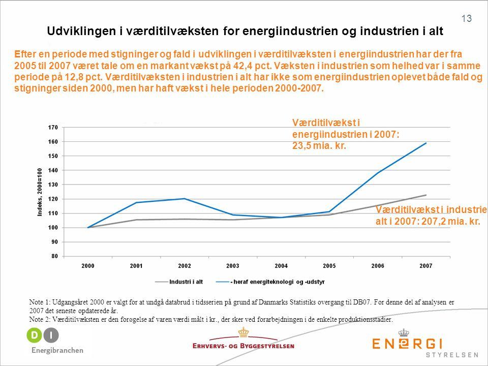 13 Efter en periode med stigninger og fald i udviklingen i værditilvæksten i energiindustrien har der fra 2005 til 2007 været tale om en markant vækst på 42,4 pct.