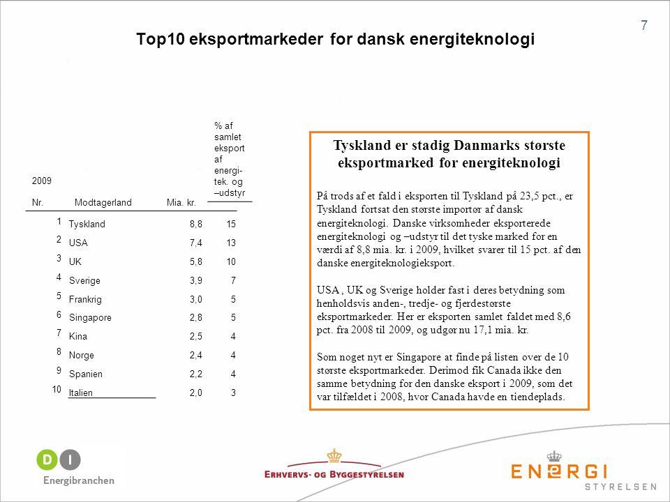 Top10 eksportmarkeder for dansk energiteknologi 7 Tyskland er stadig Danmarks største eksportmarked for energiteknologi På trods af et fald i eksporten til Tyskland på 23,5 pct., er Tyskland fortsat den største importør af dansk energiteknologi.