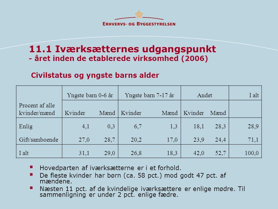 11.1 Iværksætternes udgangspunkt - året inden de etablerede virksomhed (2006) Civilstatus og yngste barns alder  Hovedparten af iværksætterne er i et forhold.