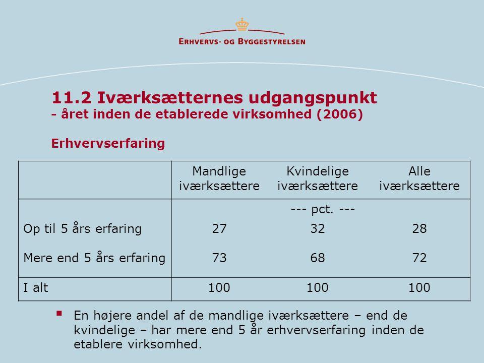 11.2 Iværksætternes udgangspunkt - året inden de etablerede virksomhed (2006) Erhvervserfaring  En højere andel af de mandlige iværksættere – end de kvindelige – har mere end 5 år erhvervserfaring inden de etablere virksomhed.