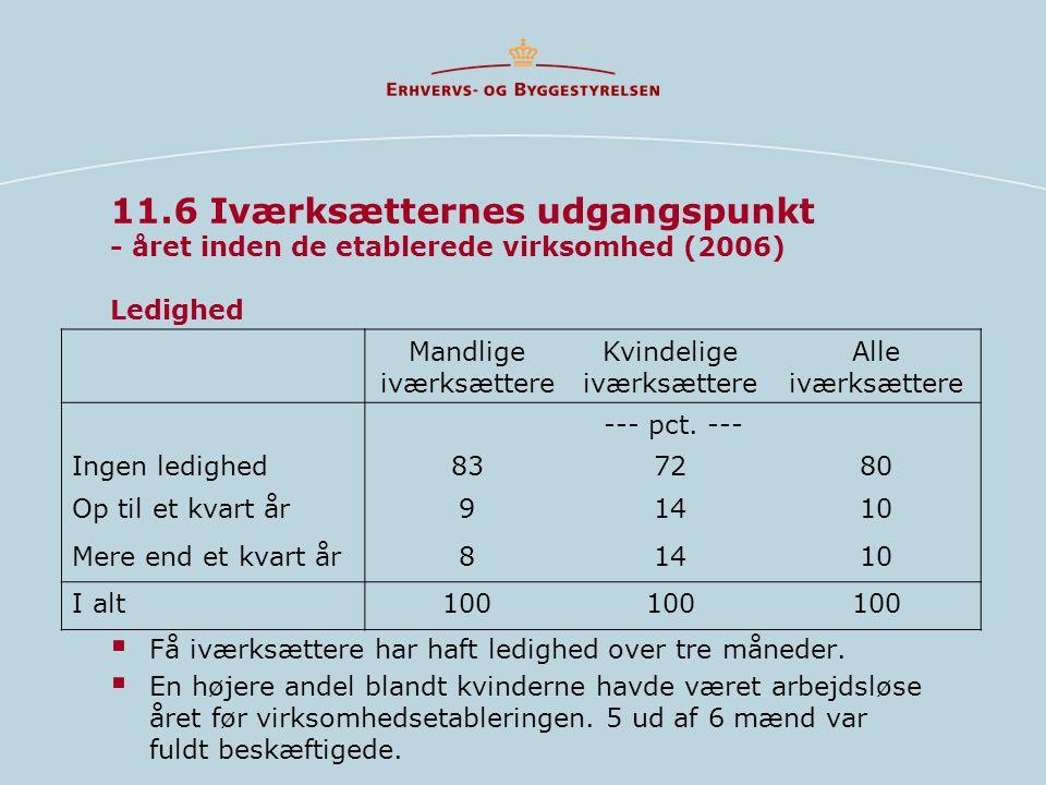 11.6 Iværksætternes udgangspunkt - året inden de etablerede virksomhed (2006) Ledighed  Få iværksættere har haft ledighed over tre måneder.