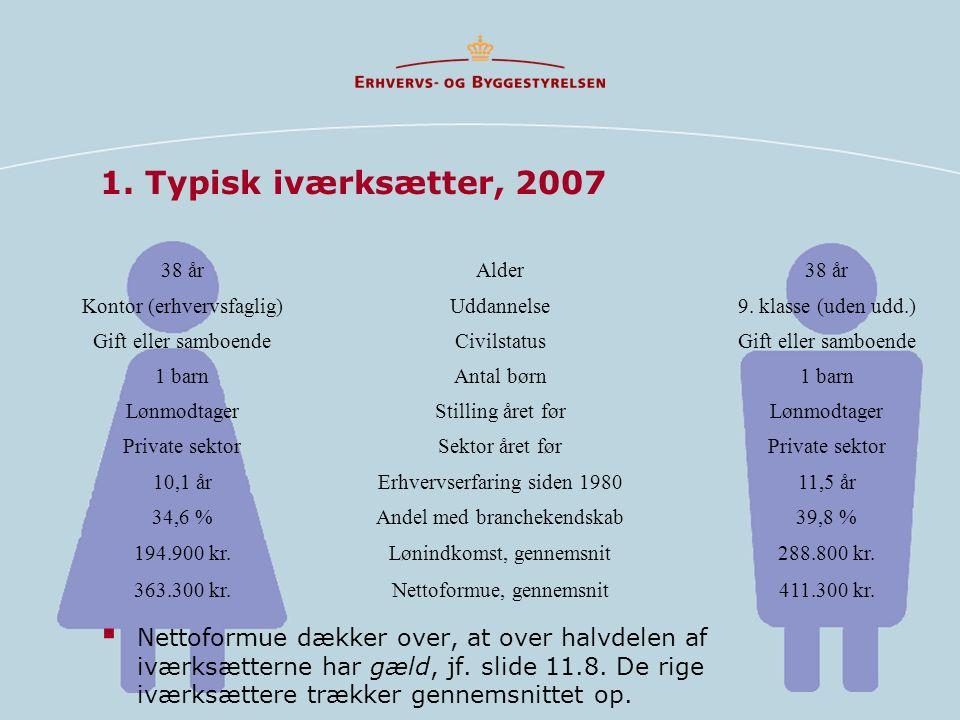 1. Typisk iværksætter, 2007 38 årAlder38 år Kontor (erhvervsfaglig)Uddannelse9.