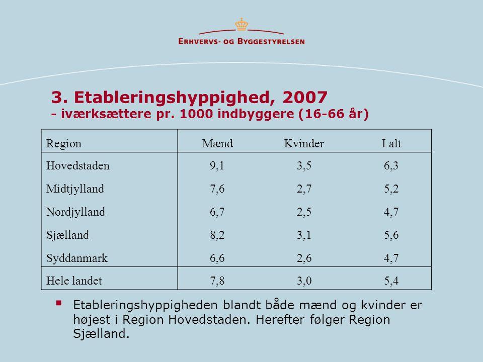3. Etableringshyppighed, 2007 - iværksættere pr.